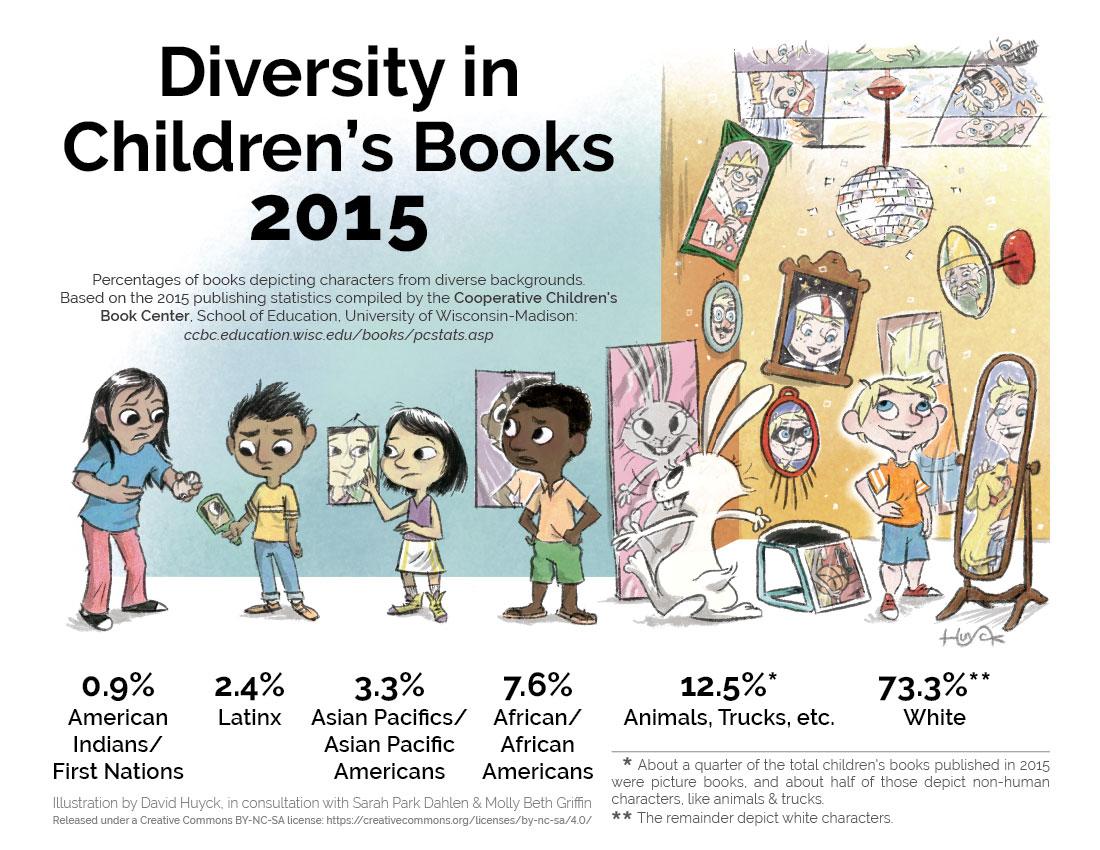 Book Diversity 2015.jpg